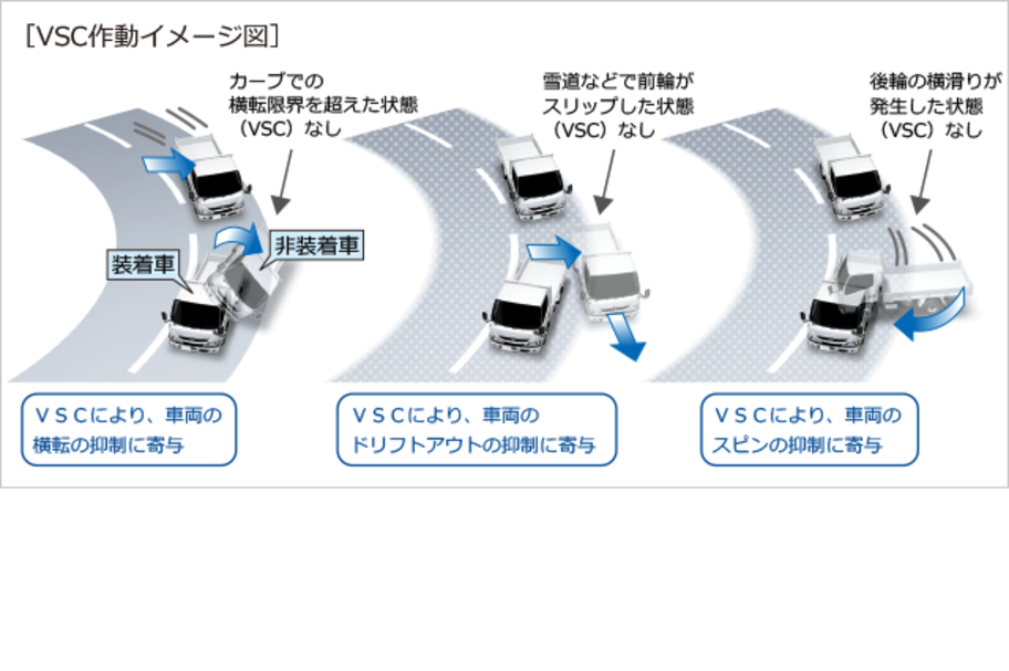 carlineup_toyoacedump_equip_safety_3_03_pc